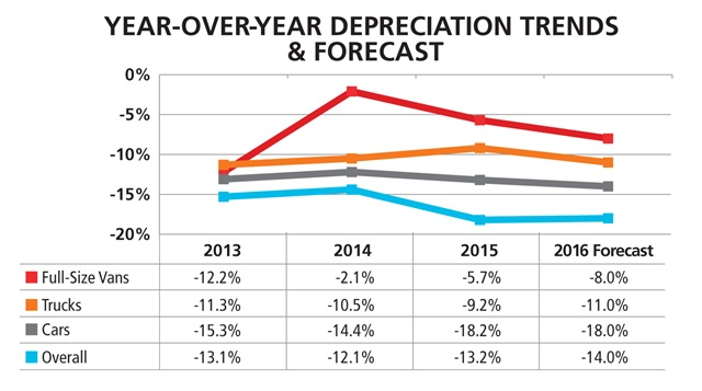 Depreciation trends and forecast on a year-over-year basis. Source: Black Book USA