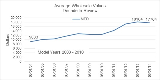 Over the past decade, average wholesale prices for 2003-2010 medium-duty truck models has steadily increased, starting at an average of $9,083 in May of 2004 and reaching $17,764 as of May 2014. Prices hit a peak of $18,164 in May of 2013, and have declined slightly in the past year.