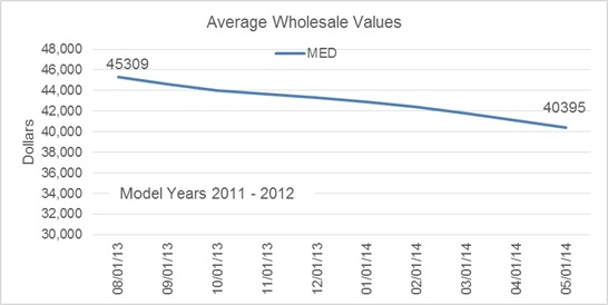 For many fleets, the older model, five- to 12-year old trucks (at less than half the value and less than half the dollar depreciation of the two- to four-year old trucks over the past nine months) still gets the job done.