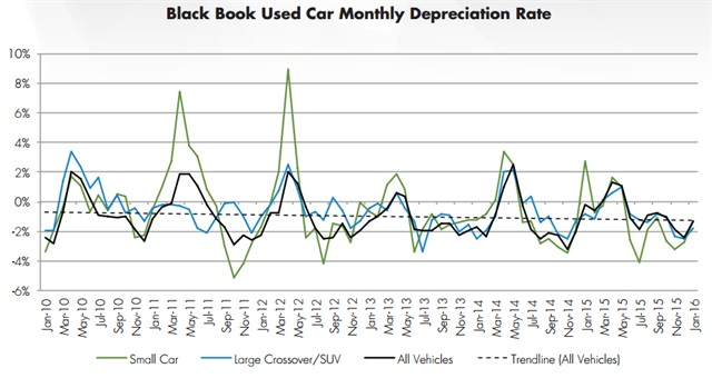 Screen capture of Black Book's Used Car Depreciation Rates.
