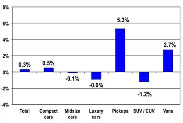 Price changes for selective market classes for Oct. 2013 versus Oct. 2012. Courtesy of Manheim.