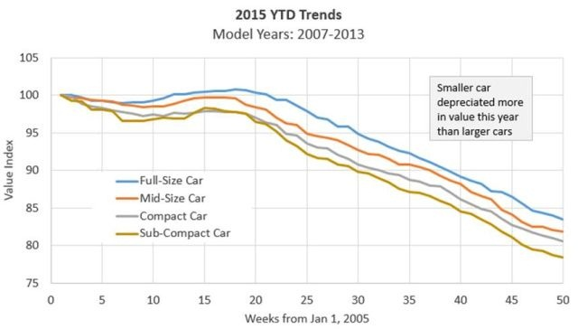 2015 year-to-date depreciation trends for 2007-2013 model-year vehicles. (SOURCE: BLACK BOOK)